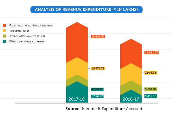 Analysis of Revenue Expenditure