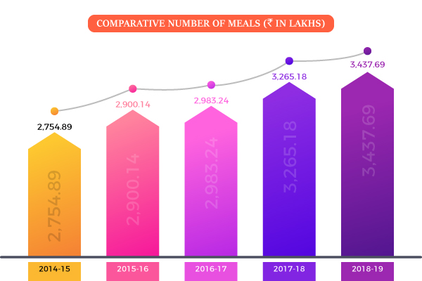 Comparative Number of Meals