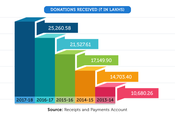 Donations Received in lakhs