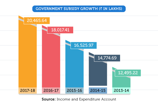 Government Subsidy Growth