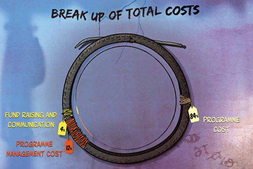 Break-up-of-total-cost