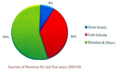 Akshaya Patra Sources of Revenue